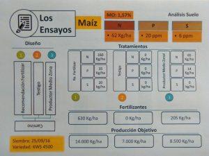 cuadro-ensayo-maiz-fertilizar