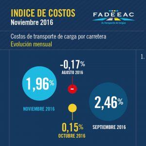 indices-costos-11-01