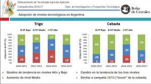 RETAA - ADOPCION DE NIVELES TECNOLOGICOS EN ARGENTINA