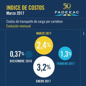 indices-costos-03-17-01