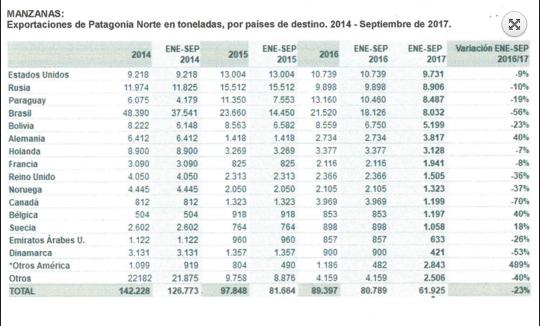 grafico manzanas peras exportaciones