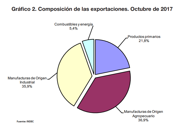 Argentina registra déficit comercial de 955 mdd en octubre