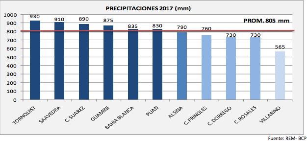 lluvias sudoeste bonaerense 2017