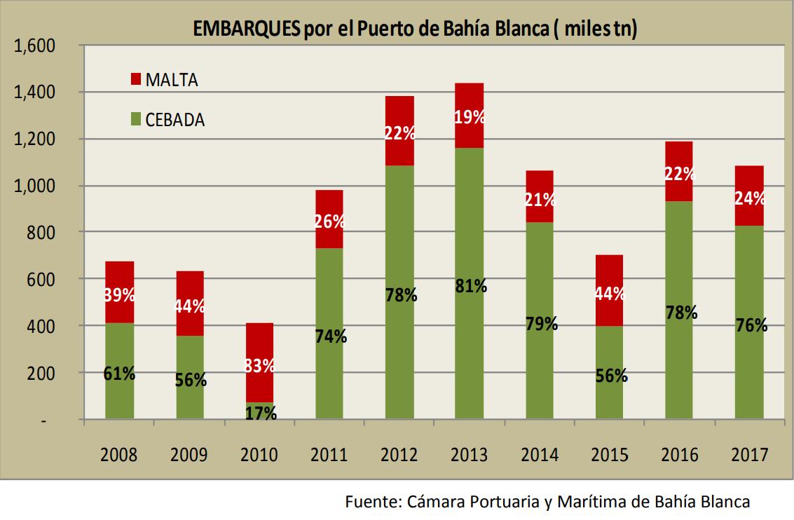 Exportaciones CEBADA