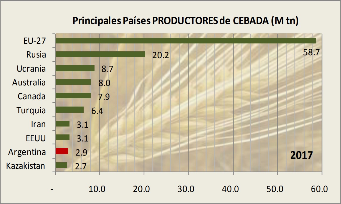 Paises productores