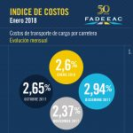 indices-costos-01-18-01