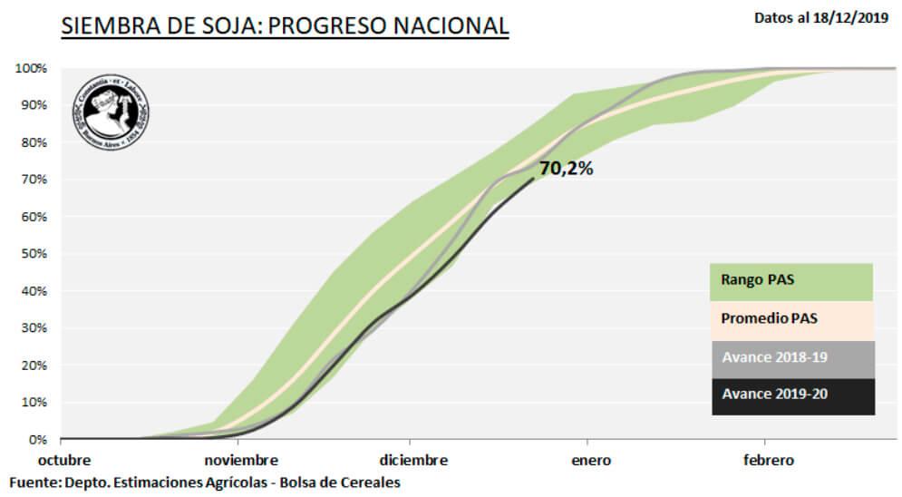 progreso anual soja