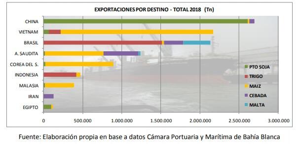 gráfico con destino de exportaciones de bahía blanca