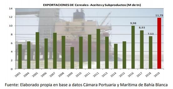 gráfico de exportaciones por año en bahía blanca