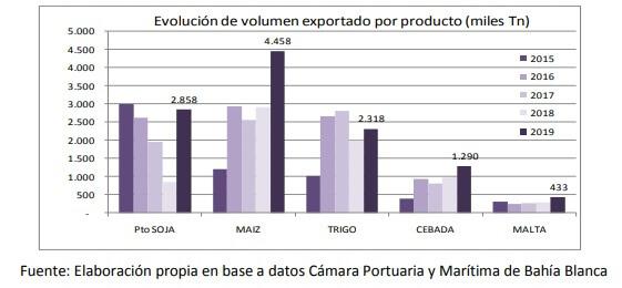gráfico de volúmenes de cereales exportados en bahía blanca