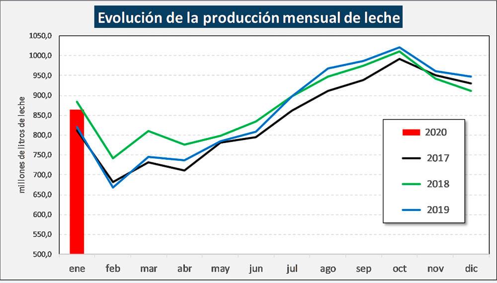 gráfico evolución producción leche