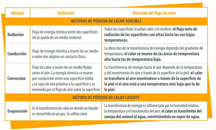 métodos de perdida de calor sensible y latente
