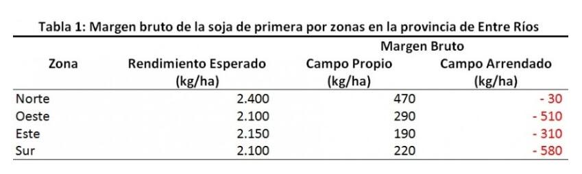 Esquema de costos - Soja Entre Ríos - 2003