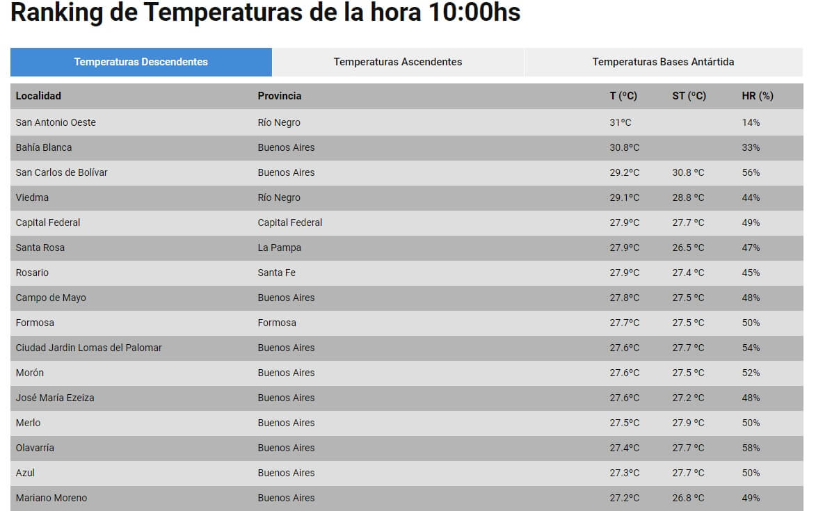 ranking de temperaturas