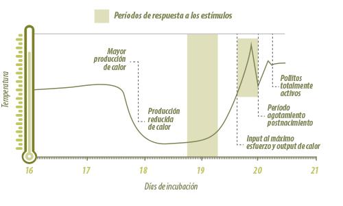 gráfico días de incubación