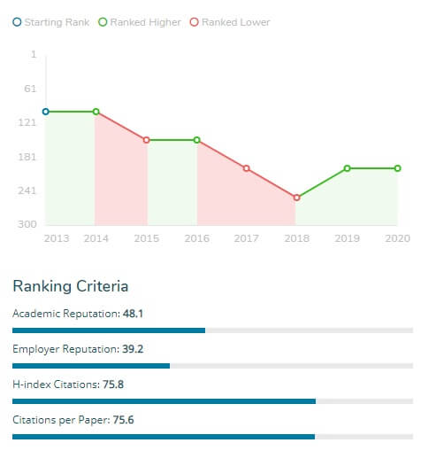 ranking facultad de córdoba