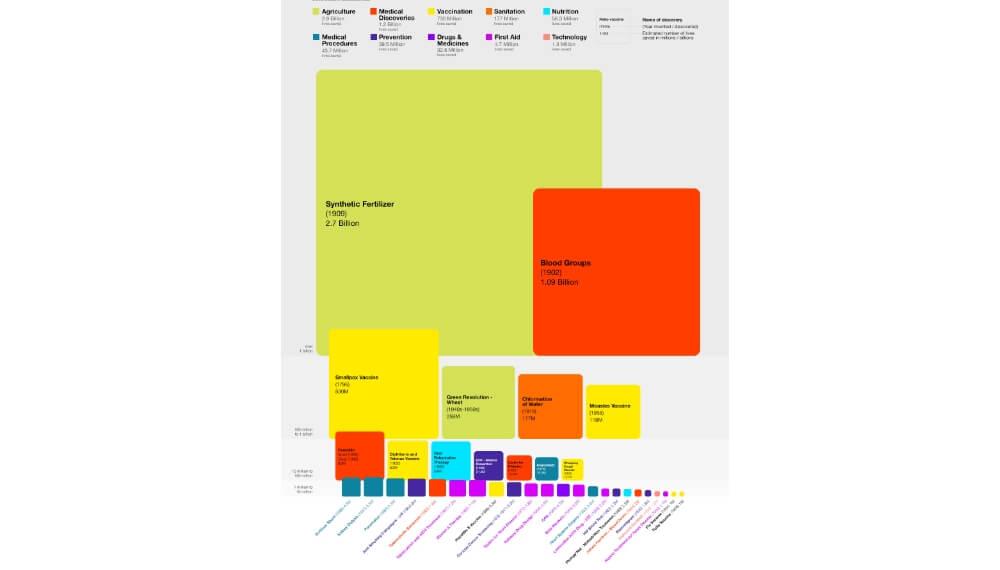 Agricultura - Infografía