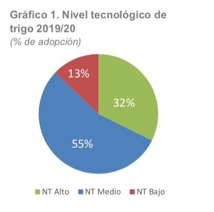 Trigo - Nivel tecnológico 19-20