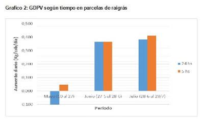 gráfico GDPV en parcelas raigras