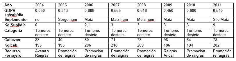 cuadro GDPV