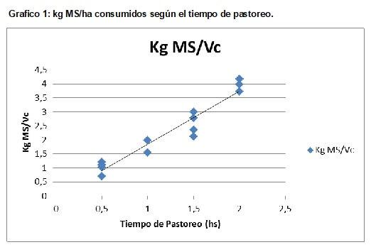 gráfico consumo materia seca pastoreo vaca cría