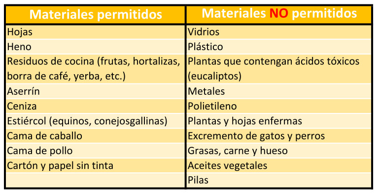 lista compost materiales permitidos