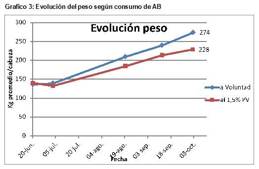 gráfico comparacion aumento peso vivo en terneros livianos