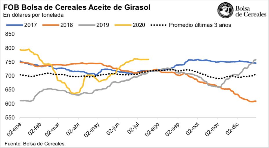 Precio del aceite de girasol - Julio 2020