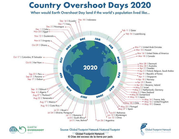 Infografia sobre el día sobrecapacidad de la Tierra