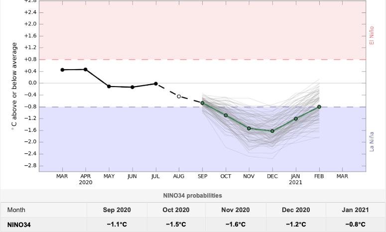 La Niña - Clima - Septiembre