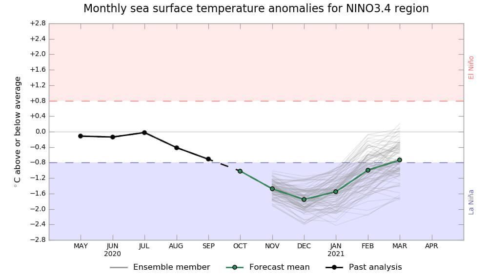 La Niña - Boreau de Meteorologia Austriliano
