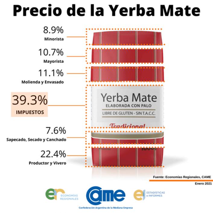 CAME analizo el precio de la yerba mate - enero 2021