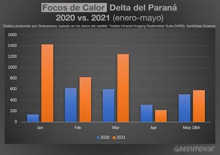 aseguran que los incendios en el delta del paraná tocaron el mayor pico de los últimos 9 años Aseguran que los incendios en el Delta del Paraná tocaron el mayor pico de los últimos 9 años Grafico Fuegos infocampo 450x318