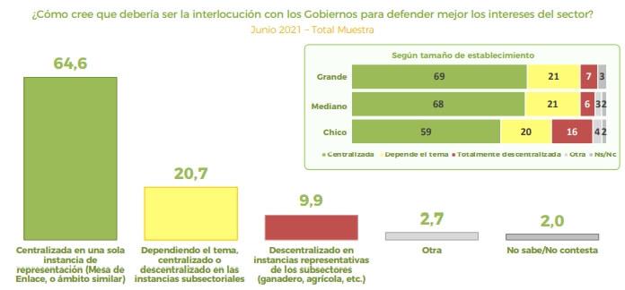 Resultados de encuesta AmplificAGRO - Junio 2021