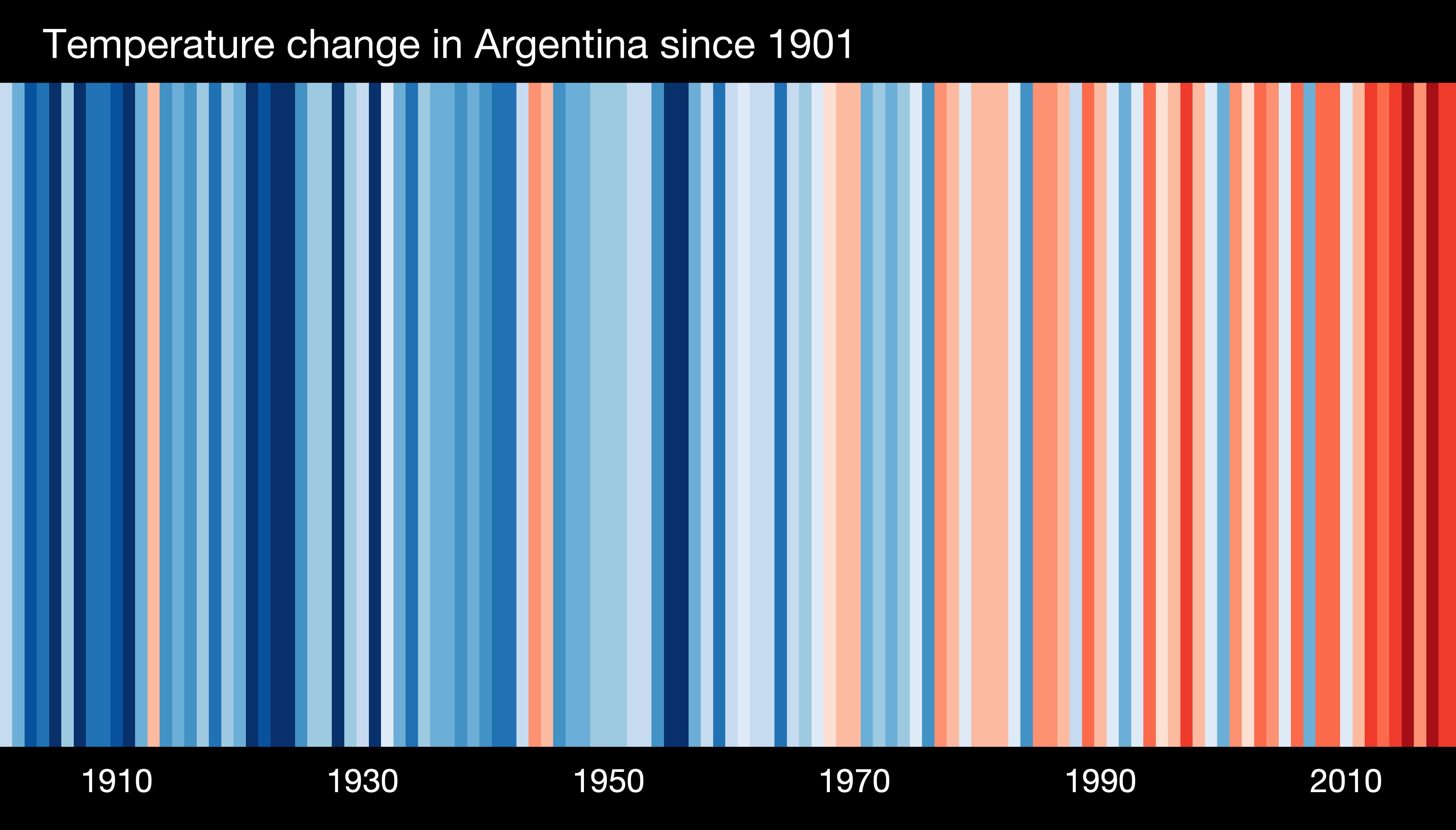 OMM-calentamiento-global-argentina