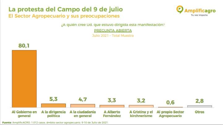 Encuesta AmplificAgro - Objetivo del 9J