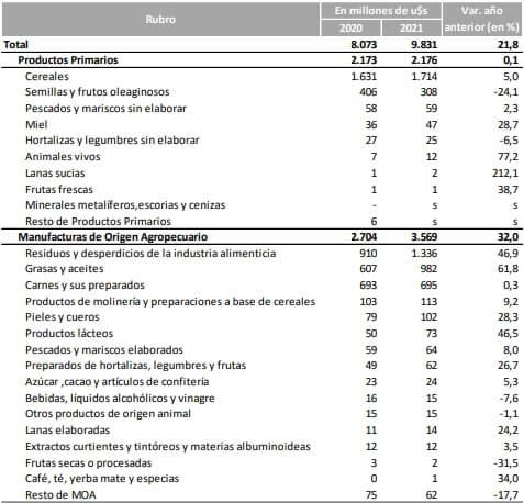Tabla de productos exportados - Buenos Aires - Mayo