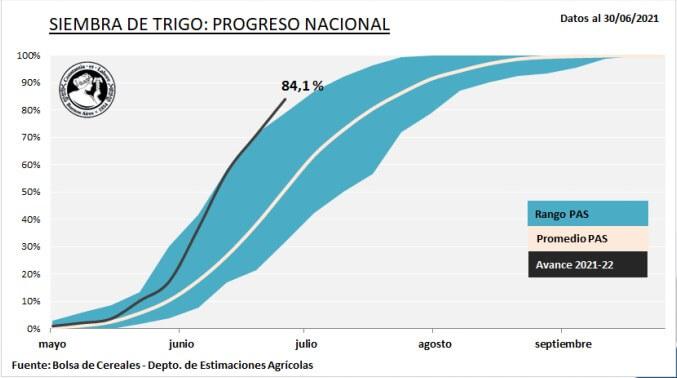 Progreso semanal de la superficie de trigo