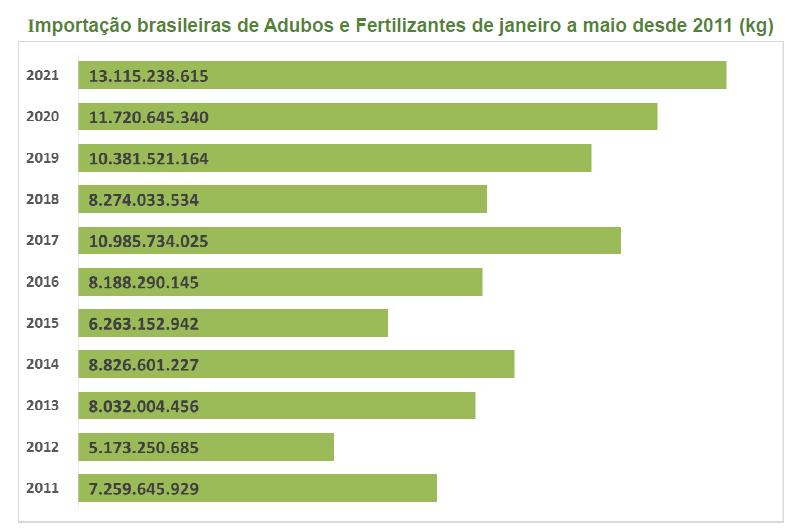 importacion fertilizantes brasil