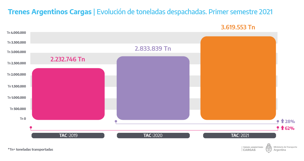 toneladas trenes 1 semestre 2021