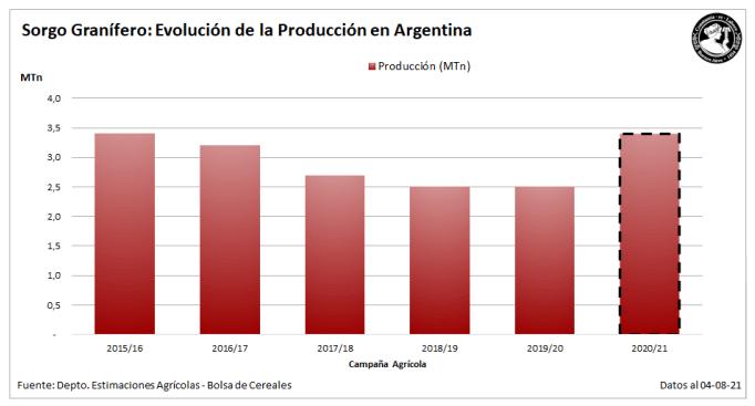 sorgo grafico produccion 21