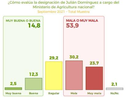 Dominguez - Encuesta AmplicAgro - PosPASO
