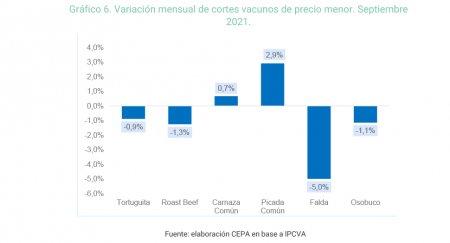 Grafico precio carne