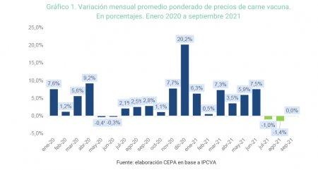 Graficos CEPA
