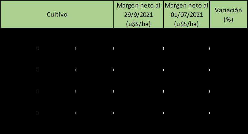 Tabla comparativa de margenes netos soja vs maiz
